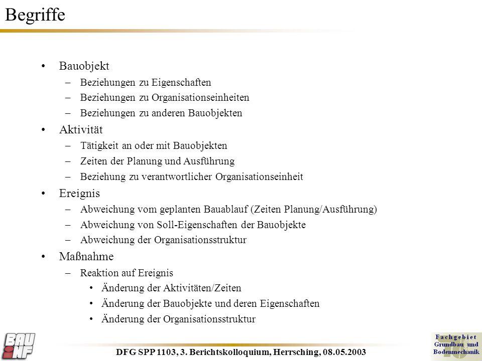 DFG SPP 1103, 3. Berichtskolloquium, Herrsching, 08.05.2003 Begriffe Bauobjekt –Beziehungen zu Eigenschaften –Beziehungen zu Organisationseinheiten –B