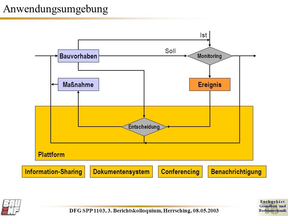 DFG SPP 1103, 3. Berichtskolloquium, Herrsching, 08.05.2003 Plattform Anwendungsumgebung Bauvorhaben MaßnahmeEreignis Entscheidung Ist Monitoring Soll