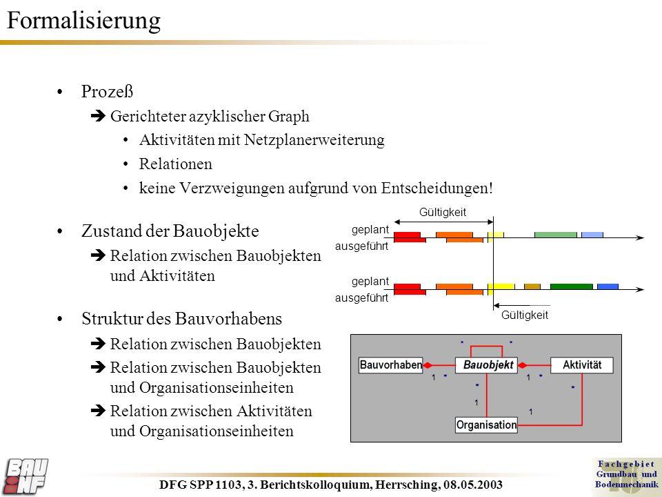 DFG SPP 1103, 3. Berichtskolloquium, Herrsching, 08.05.2003 Formalisierung Prozeß Gerichteter azyklischer Graph Aktivitäten mit Netzplanerweiterung Re