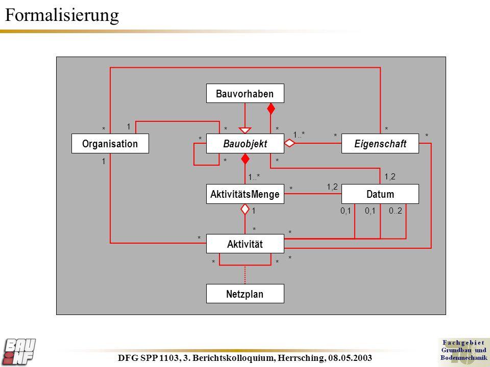 DFG SPP 1103, 3. Berichtskolloquium, Herrsching, 08.05.2003 Formalisierung BauvorhabenOrganisation Eigenschaft AktivitätsMengeAktivitätDatumNetzplan *