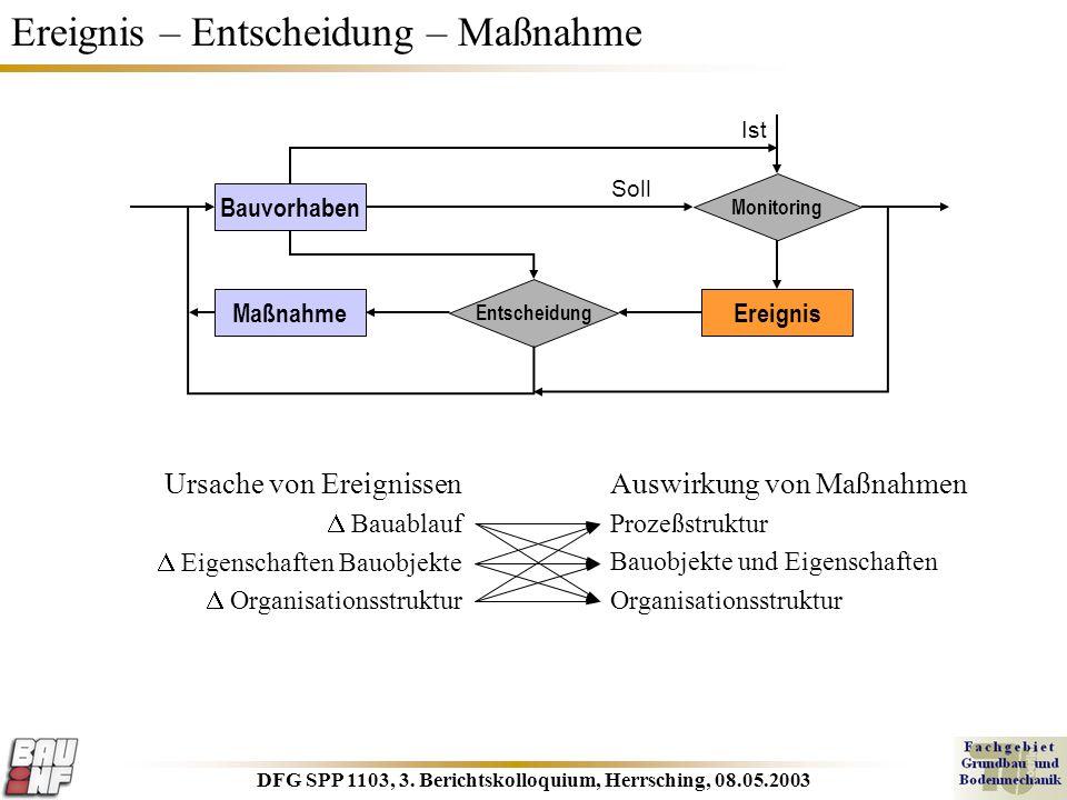 DFG SPP 1103, 3. Berichtskolloquium, Herrsching, 08.05.2003 Ereignis – Entscheidung – Maßnahme Ursache von Ereignissen Bauablauf Eigenschaften Bauobje