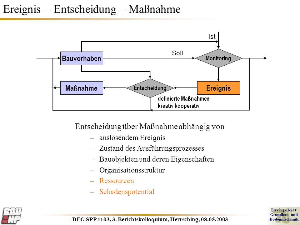 DFG SPP 1103, 3. Berichtskolloquium, Herrsching, 08.05.2003 Ereignis – Entscheidung – Maßnahme Entscheidung über Maßnahme abhängig von –auslösendem Er