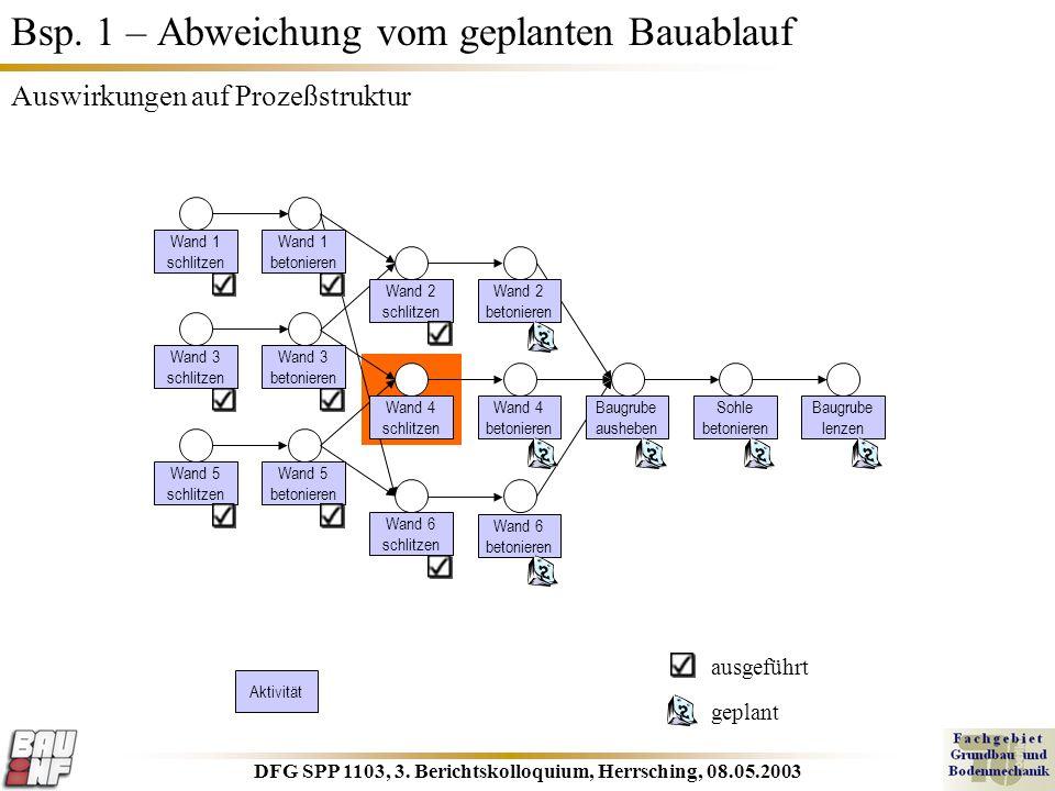 DFG SPP 1103, 3. Berichtskolloquium, Herrsching, 08.05.2003 Bsp. 1 – Abweichung vom geplanten Bauablauf Auswirkungen auf Prozeßstruktur Wand 1 schlitz