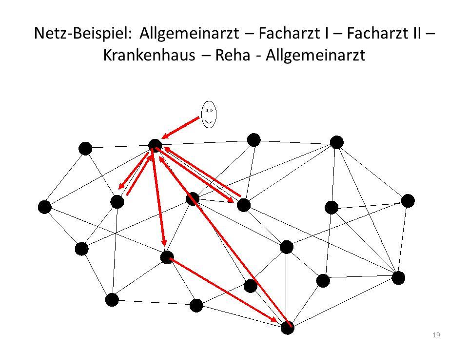 Netz-Beispiel: Allgemeinarzt – Facharzt I – Facharzt II – Krankenhaus – Reha - Allgemeinarzt 19