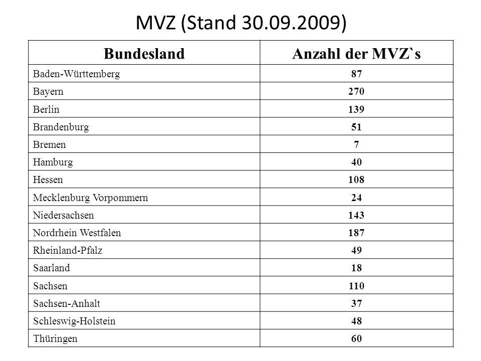 MVZ (Stand 30.09.2009) BundeslandAnzahl der MVZ`s Baden-Württemberg87 Bayern270 Berlin139 Brandenburg51 Bremen7 Hamburg40 Hessen108 Mecklenburg Vorpom