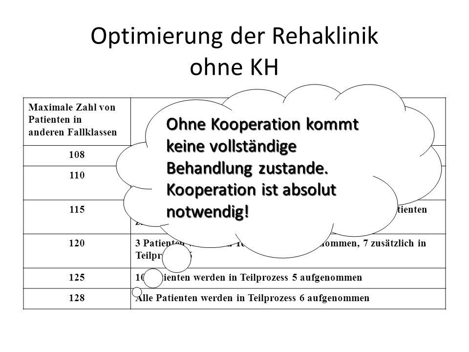 Optimierung der Rehaklinik ohne KH Maximale Zahl von Patienten in anderen Fallklassen Leistungsprogramm 108Alle Patienten werden in Teilprozess 2 aufg