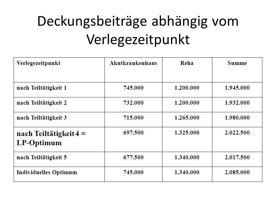 Deckungsbeiträge abhängig vom Verlegezeitpunkt VerlegezeitpunktAkutkrankenhausRehaSumme nach Teiltätigkeit 1745.0001.200.0001.945.000 nach Teiltätigke