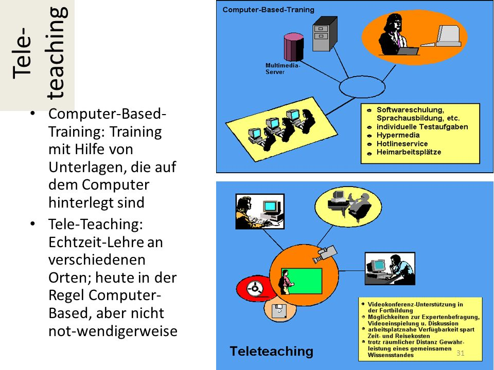 Tele- teaching Computer-Based- Training: Training mit Hilfe von Unterlagen, die auf dem Computer hinterlegt sind Tele-Teaching: Echtzeit-Lehre an verschiedenen Orten; heute in der Regel Computer- Based, aber nicht not-wendigerweise 31