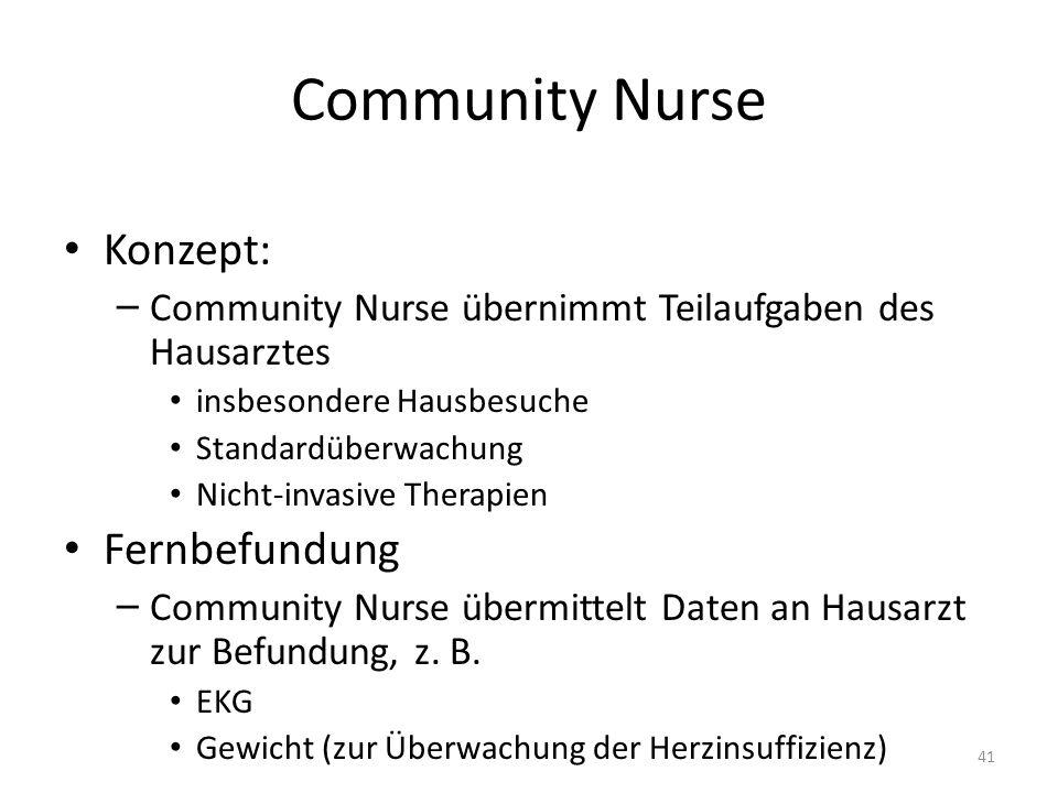 Community Nurse Konzept: – Community Nurse übernimmt Teilaufgaben des Hausarztes insbesondere Hausbesuche Standardüberwachung Nicht-invasive Therapien Fernbefundung – Community Nurse übermittelt Daten an Hausarzt zur Befundung, z.