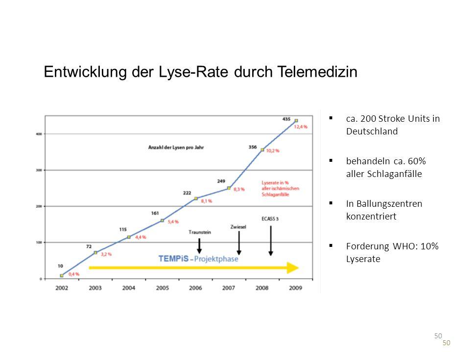Entwicklung der Lyse-Rate durch Telemedizin ca. 200 Stroke Units in Deutschland behandeln ca. 60% aller Schlaganfälle In Ballungszentren konzentriert