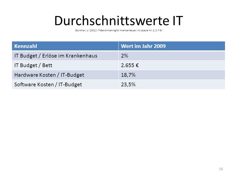 Durchschnittswerte IT (Günther, U. (2011): IT-Benchmarking für Krankenhäuser. KU special Nr. 2, S. 7-9) KennzahlWert im Jahr 2009 IT Budget / Erlöse i