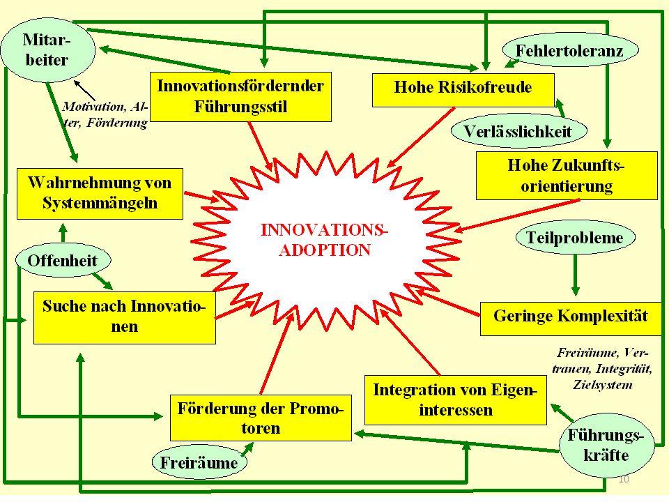 Zusammenfassung: Innovationskultur 10