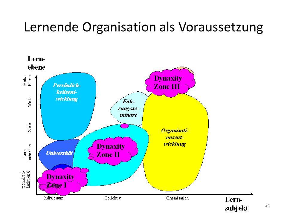 Lernende Organisation als Voraussetzung 24