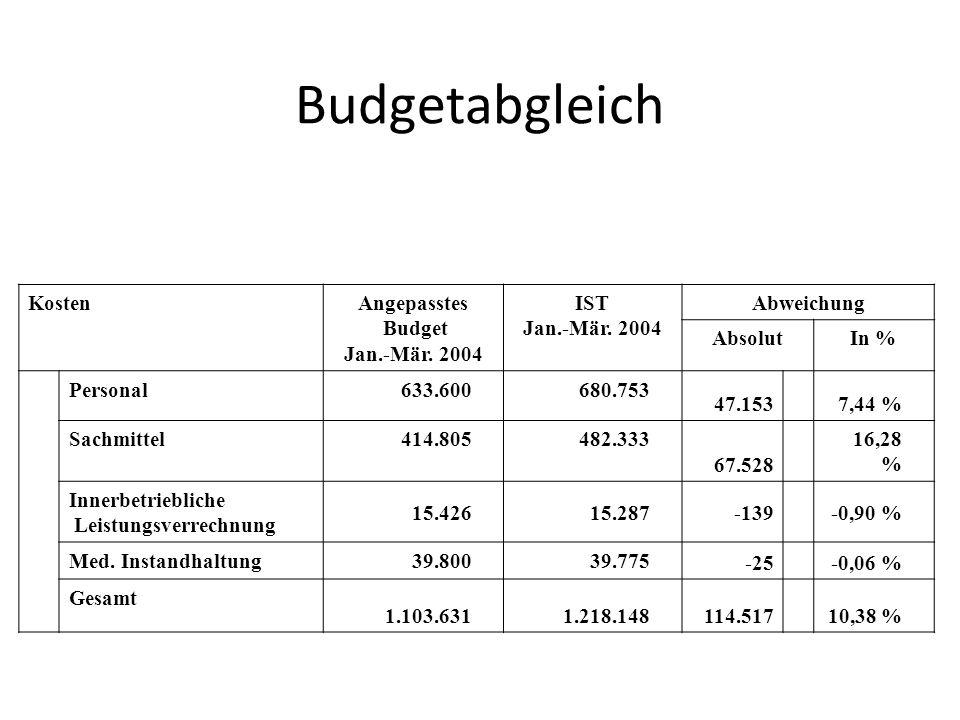 Budgetabgleich KostenAngepasstes Budget Jan.-Mär. 2004 IST Jan.-Mär. 2004 Abweichung AbsolutIn % Personal633.600680.753 47.1537,44 % Sachmittel414.805