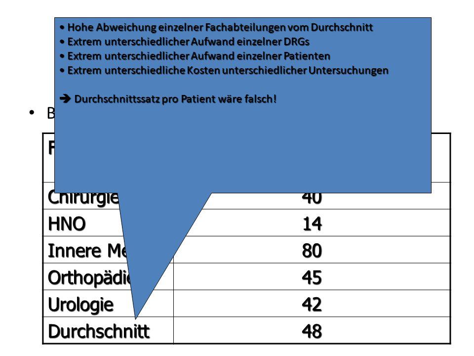 Umfang Beispiel: Labor Fachabteilung Angeforderte Laborleistungen pro Fall Chirurgie40 HNO14 Innere Med. 80 Orthopädie45 Urologie42 Durchschnitt48 Hoh