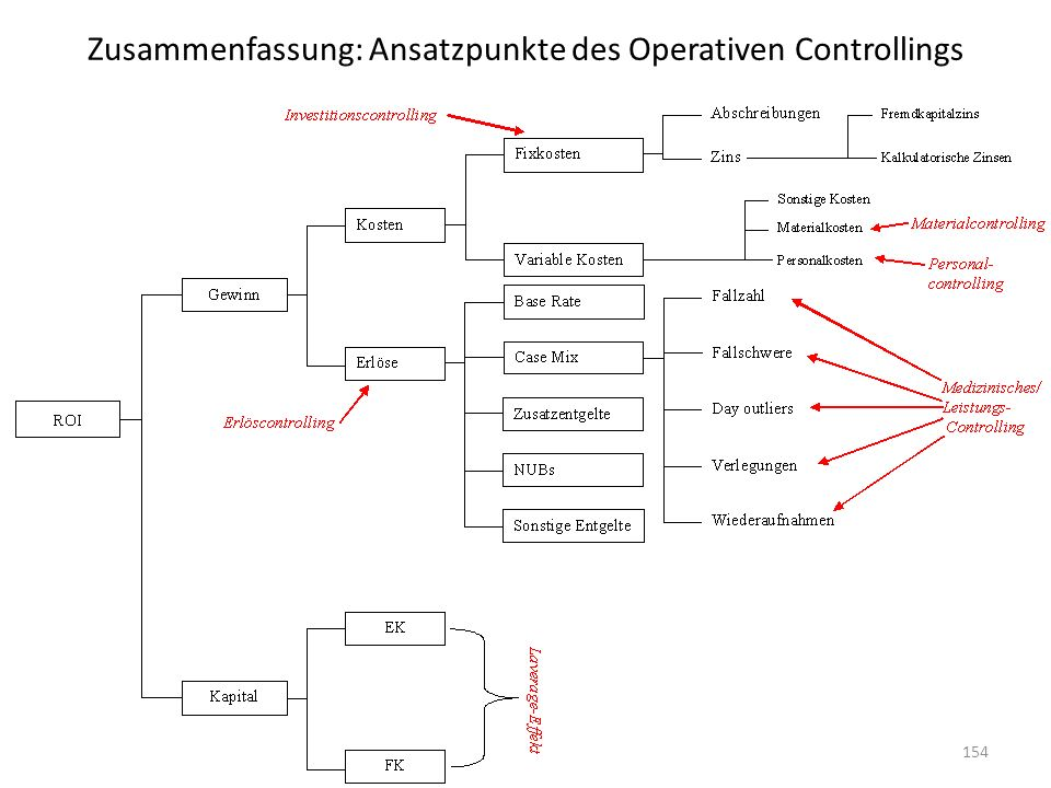 Zusammenfassung: Ansatzpunkte des Operativen Controllings 154