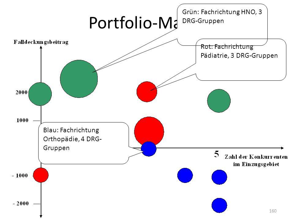 Portfolio-Matrix Grün: Fachrichtung HNO, 3 DRG-Gruppen Rot: Fachrichtung Pädiatrie, 3 DRG-Gruppen Blau: Fachrichtung Orthopädie, 4 DRG- Gruppen 160