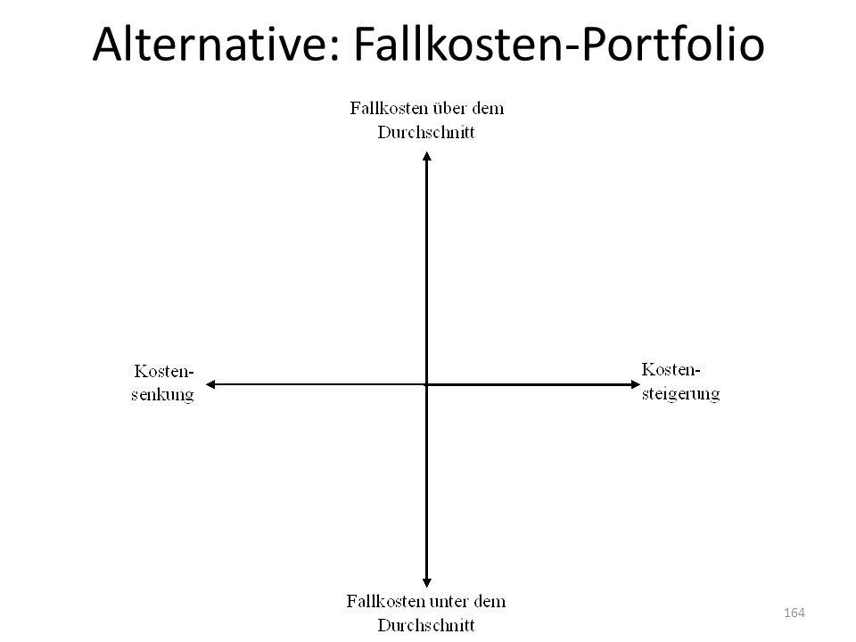 Alternative: Fallkosten-Portfolio 164