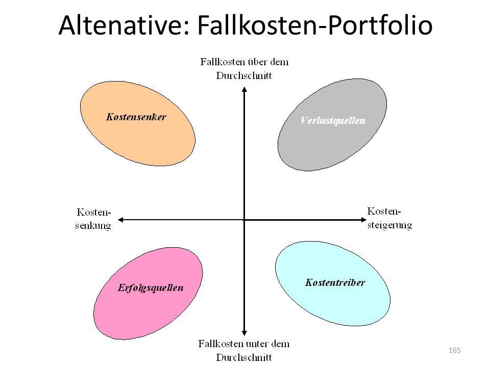 Altenative: Fallkosten-Portfolio 165