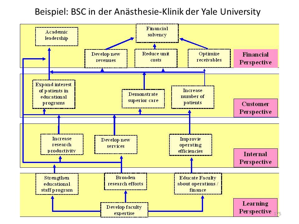 Beispiel: BSC in der Anästhesie-Klinik der Yale University 175