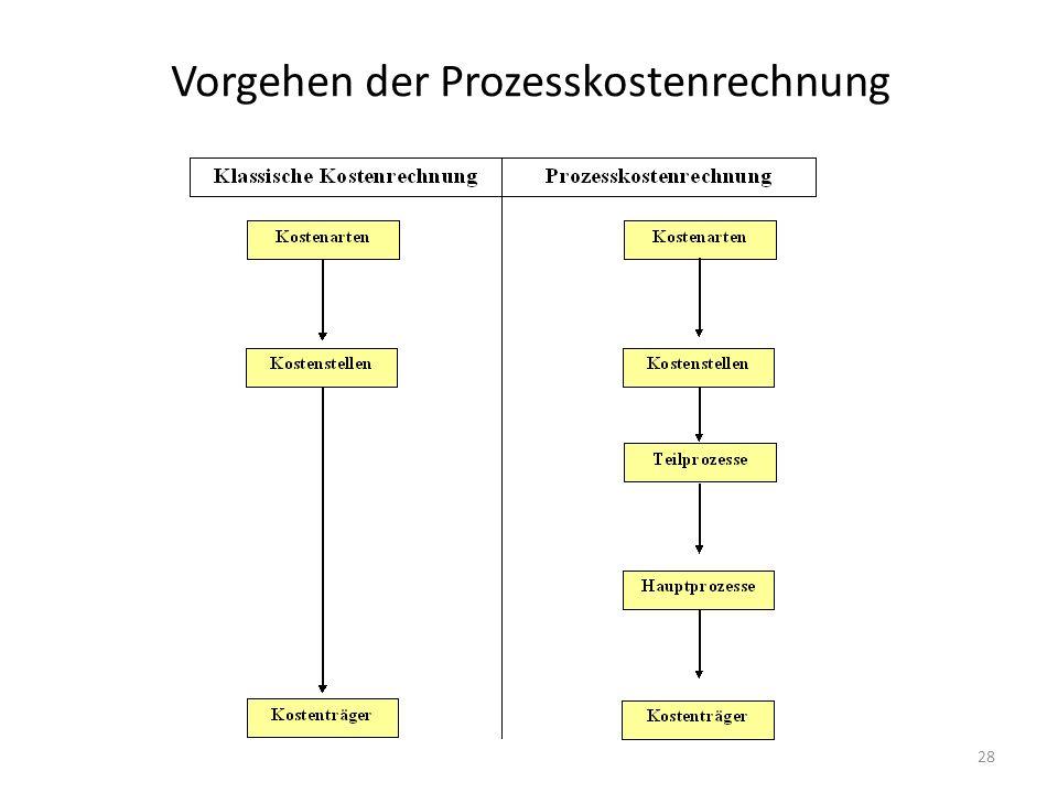 Vorgehen der Prozesskostenrechnung 28