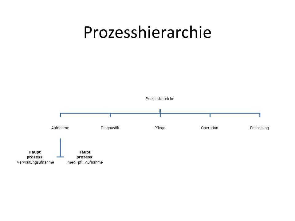 Prozessbereiche Aufnahme Haupt- prozess: VerwaltungsufnahmeHaupt- med.-pfl. Aufnahme DiagnostikPflegeOperationEntlassung