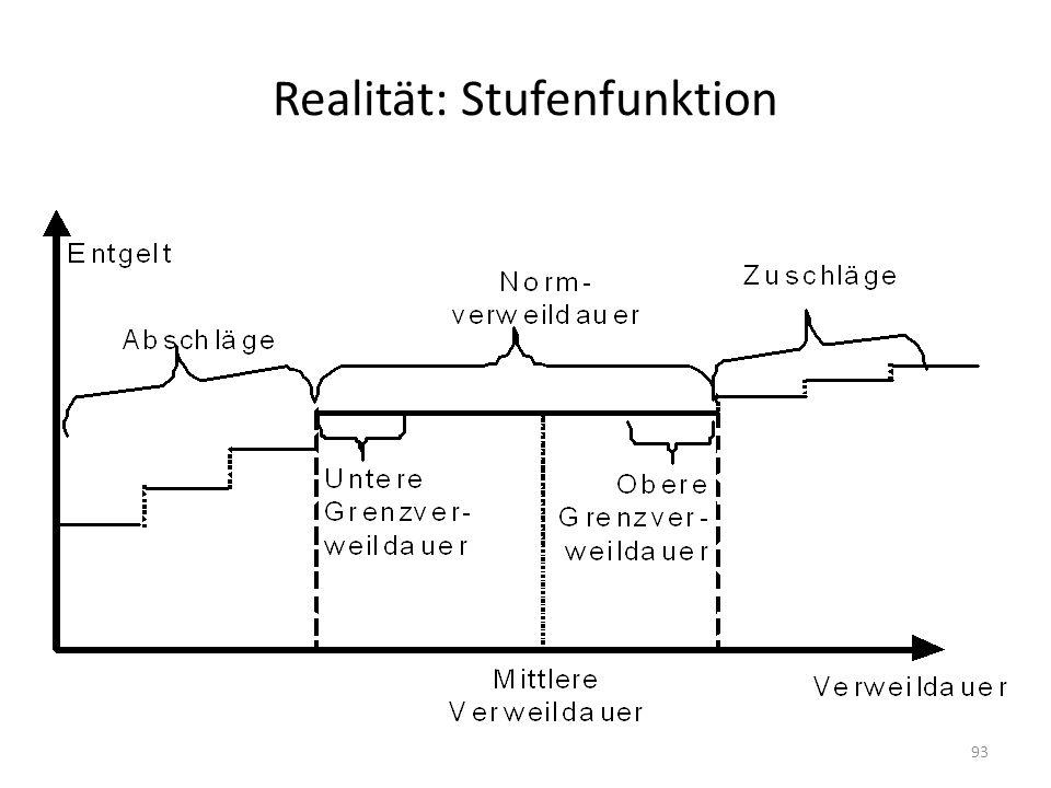 Realität: Stufenfunktion 93