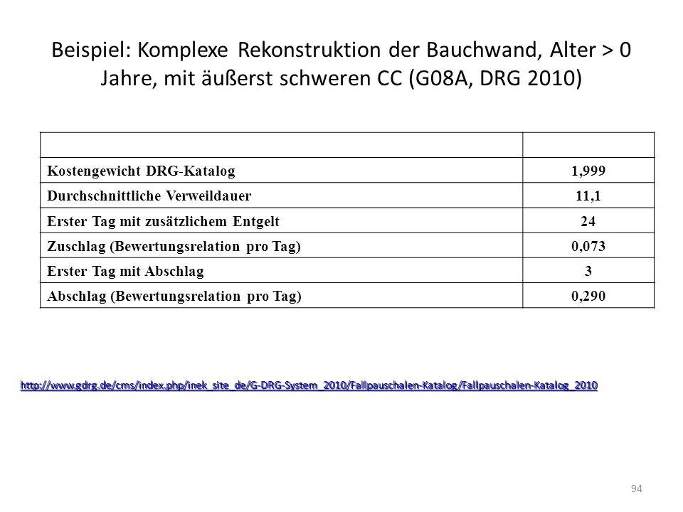 Beispiel: Komplexe Rekonstruktion der Bauchwand, Alter > 0 Jahre, mit äußerst schweren CC (G08A, DRG 2010) Kostengewicht DRG-Katalog1,999 Durchschnitt