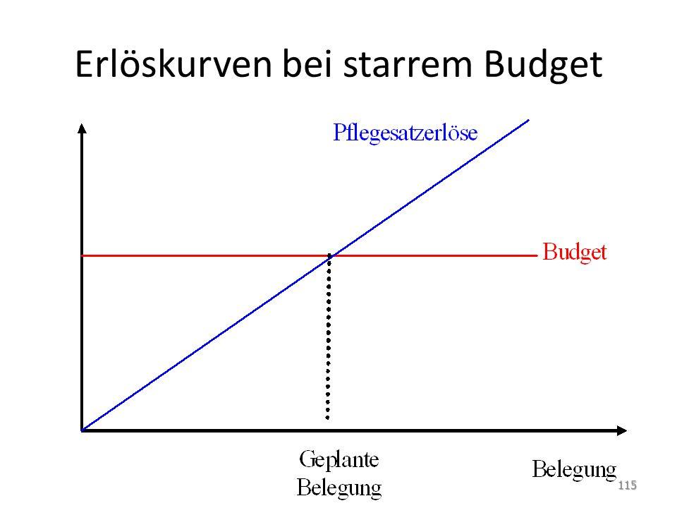 Erlöskurven bei starrem Budget 115