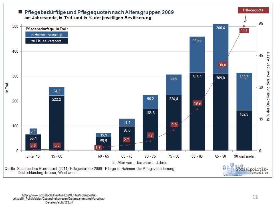 Pflegequote http://www.sozialpolitik-aktuell.de/tl_files/sozialpolitik- aktuell/_Politikfelder/Gesundheitswesen/Datensammlung/Vorschau- Dateien/abbVI12.gif 12