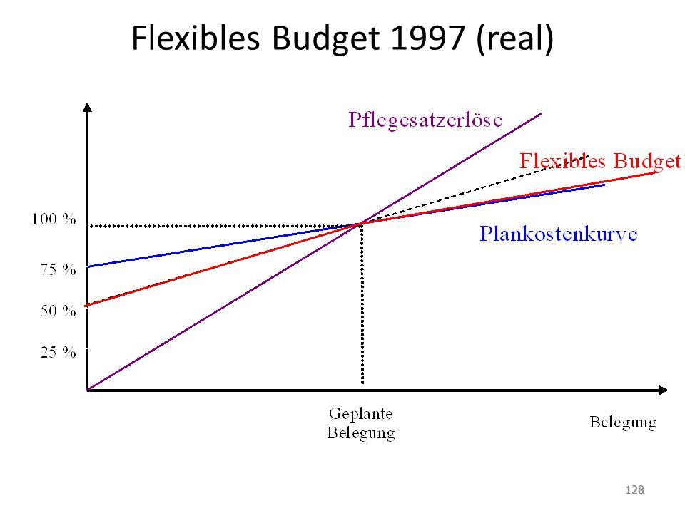Flexibles Budget 1997 (real) 128