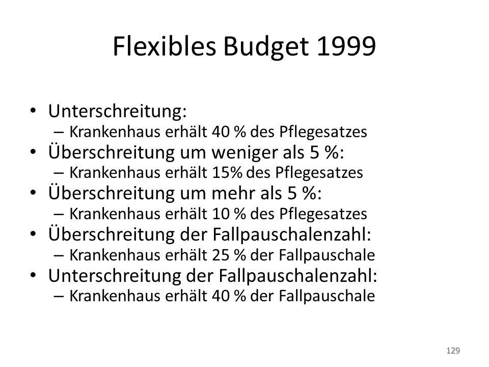 Flexibles Budget 1999 Unterschreitung: – Krankenhaus erhält 40 % des Pflegesatzes Überschreitung um weniger als 5 %: – Krankenhaus erhält 15% des Pfle
