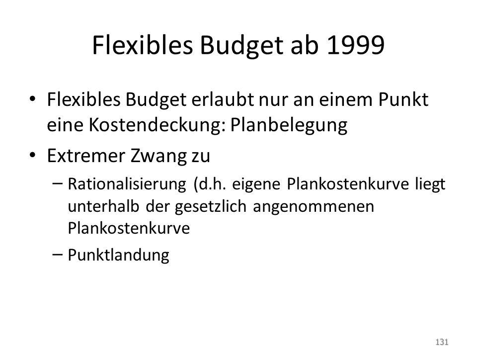 Flexibles Budget ab 1999 Flexibles Budget erlaubt nur an einem Punkt eine Kostendeckung: Planbelegung Extremer Zwang zu – Rationalisierung (d.h.