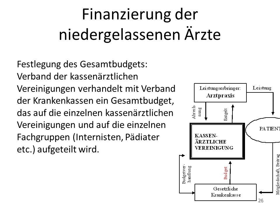 Finanzierung der niedergelassenen Ärzte Festlegung des Gesamtbudgets: Verband der kassenärztlichen Vereinigungen verhandelt mit Verband der Krankenkas