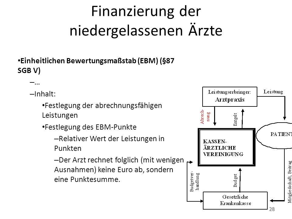 Finanzierung der niedergelassenen Ärzte Einheitlichen Bewertungsmaßstab (EBM) (§87 SGB V) – … – Inhalt: Festlegung der abrechnungsfähigen Leistungen F