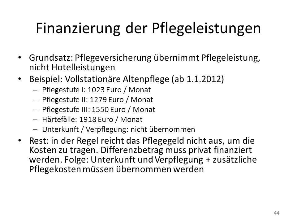 Finanzierung der Pflegeleistungen Grundsatz: Pflegeversicherung übernimmt Pflegeleistung, nicht Hotelleistungen Beispiel: Vollstationäre Altenpflege (