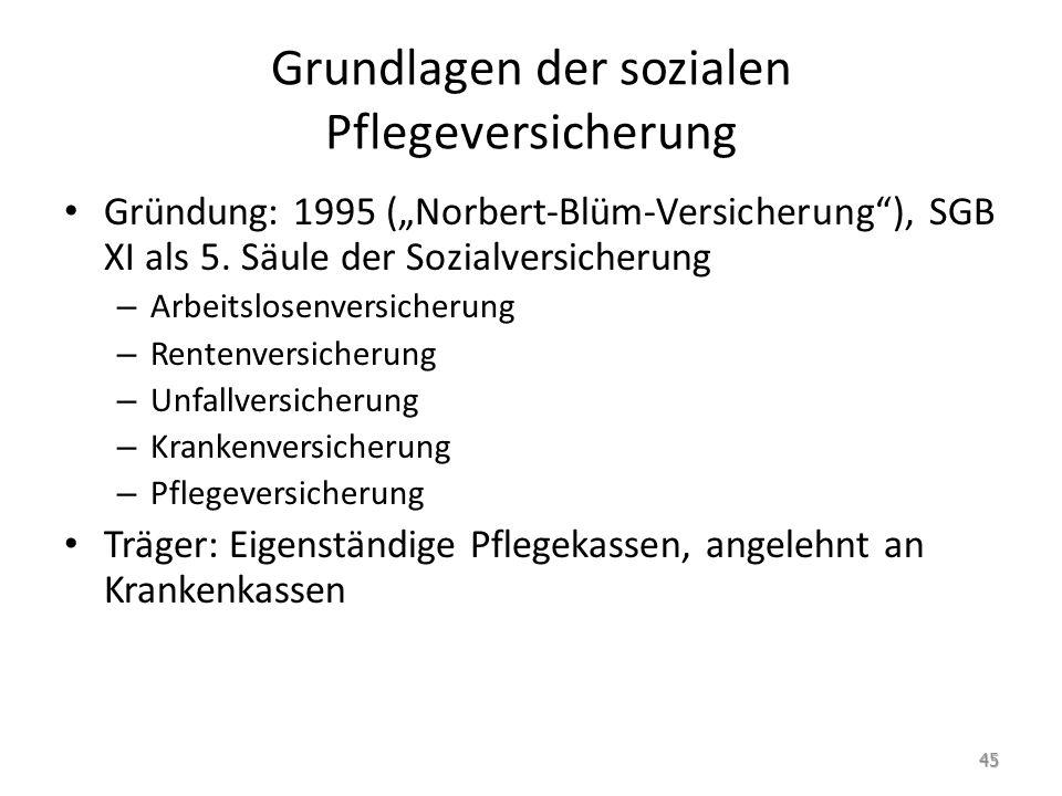 Grundlagen der sozialen Pflegeversicherung Gründung: 1995 (Norbert-Blüm-Versicherung), SGB XI als 5. Säule der Sozialversicherung – Arbeitslosenversic