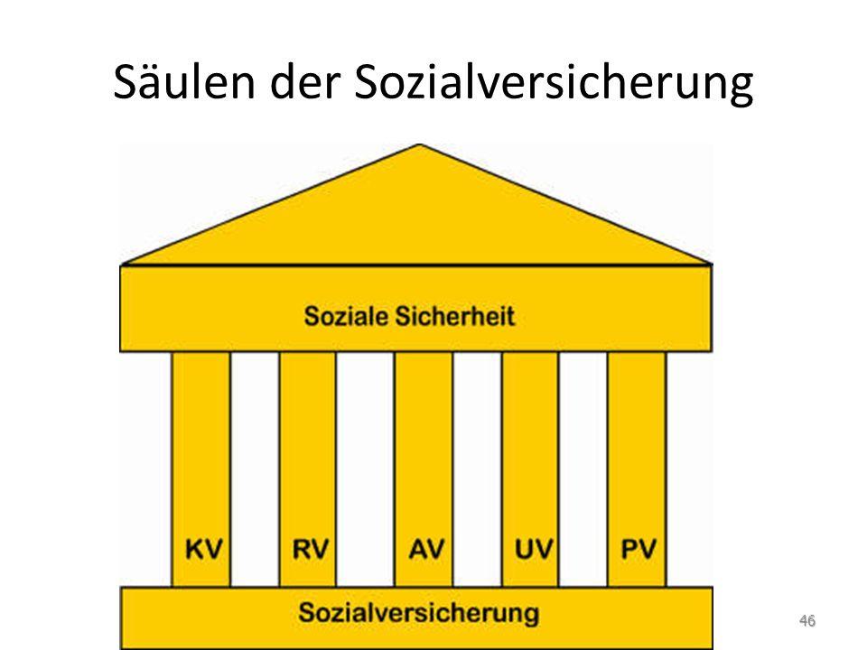 Säulen der Sozialversicherung 46