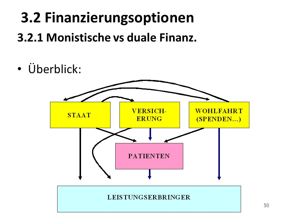 3.2 Finanzierungsoptionen 3.2.1 Monistische vs duale Finanz. Überblick: 50