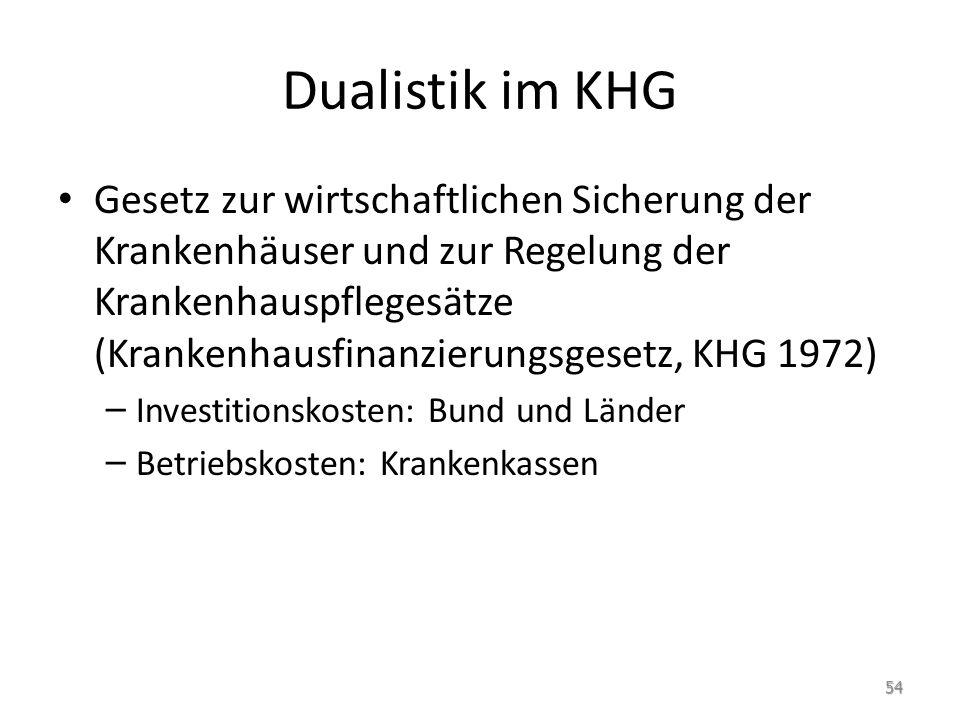 Dualistik im KHG Gesetz zur wirtschaftlichen Sicherung der Krankenhäuser und zur Regelung der Krankenhauspflegesätze (Krankenhausfinanzierungsgesetz,