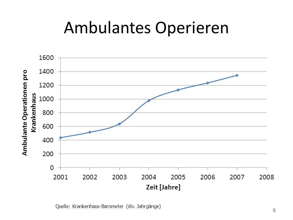 Ambulantes Operieren Quelle: Krankenhaus-Barometer (div. Jahrgänge) 6