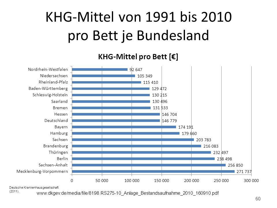 KHG-Mittel von 1991 bis 2010 pro Bett je Bundesland Deutsche Krankenhausgesellschaft (2011).