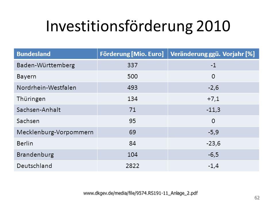 Investitionsförderung 2010 BundeslandFörderung [Mio. Euro]Veränderung ggü. Vorjahr [%] Baden-Württemberg337 Bayern5000 Nordrhein-Westfalen493-2,6 Thür