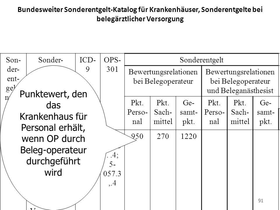 Bundesweiter Sonderentgelt-Katalog für Krankenhäuser, Sonderentgelte bei belegärztlicher Versorgung Son- der- ent- gelt- num- mer Sonder- entgelt- def