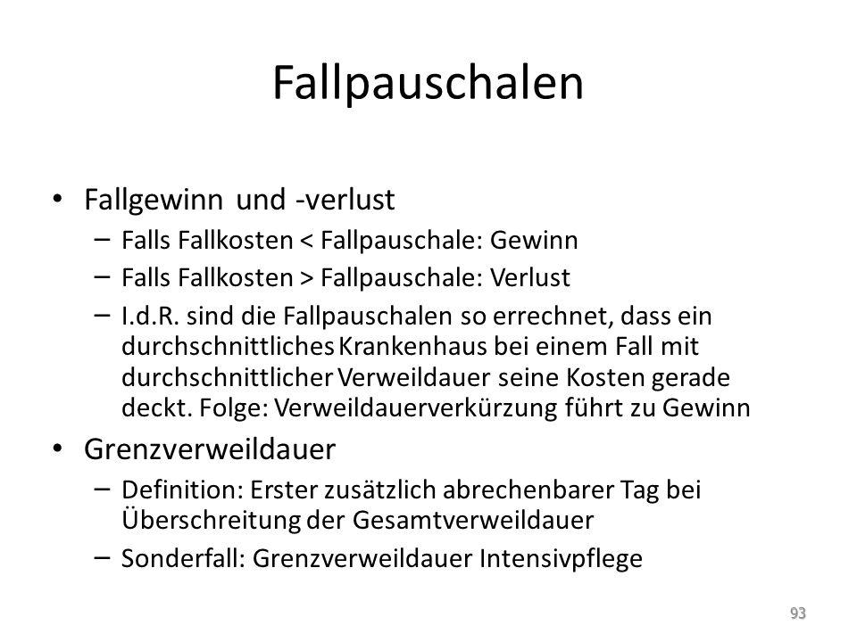 Fallpauschalen Fallgewinn und -verlust – Falls Fallkosten < Fallpauschale: Gewinn – Falls Fallkosten > Fallpauschale: Verlust – I.d.R.