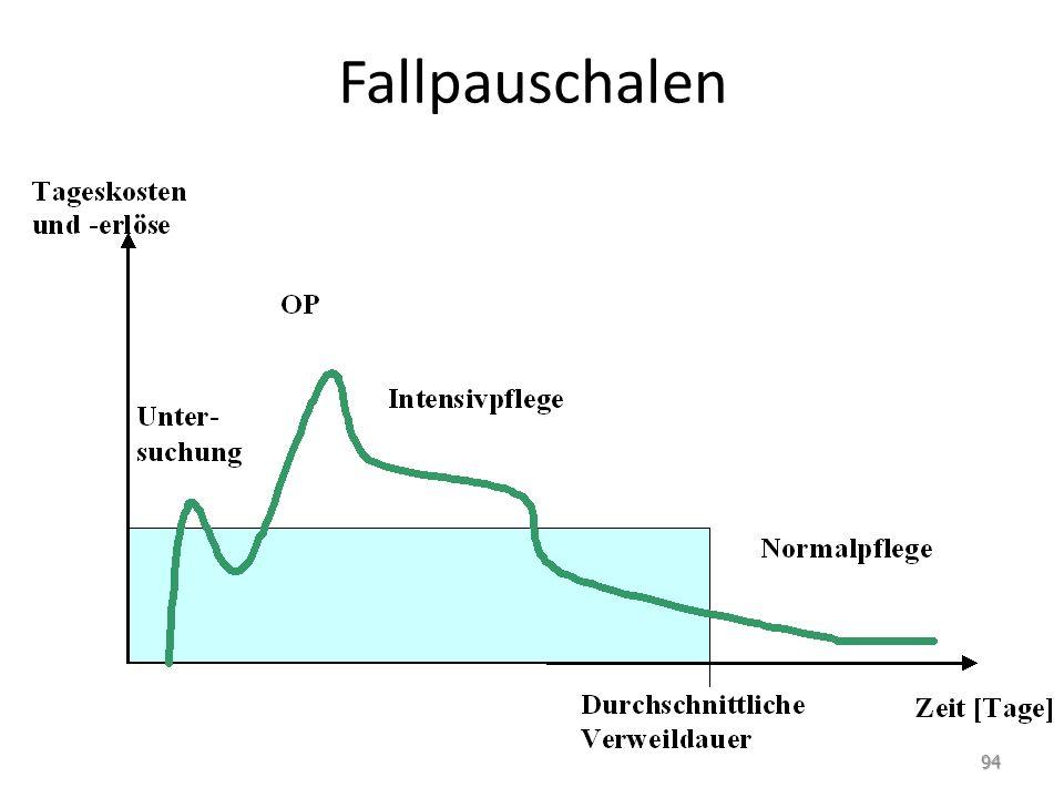 Fallpauschalen 94