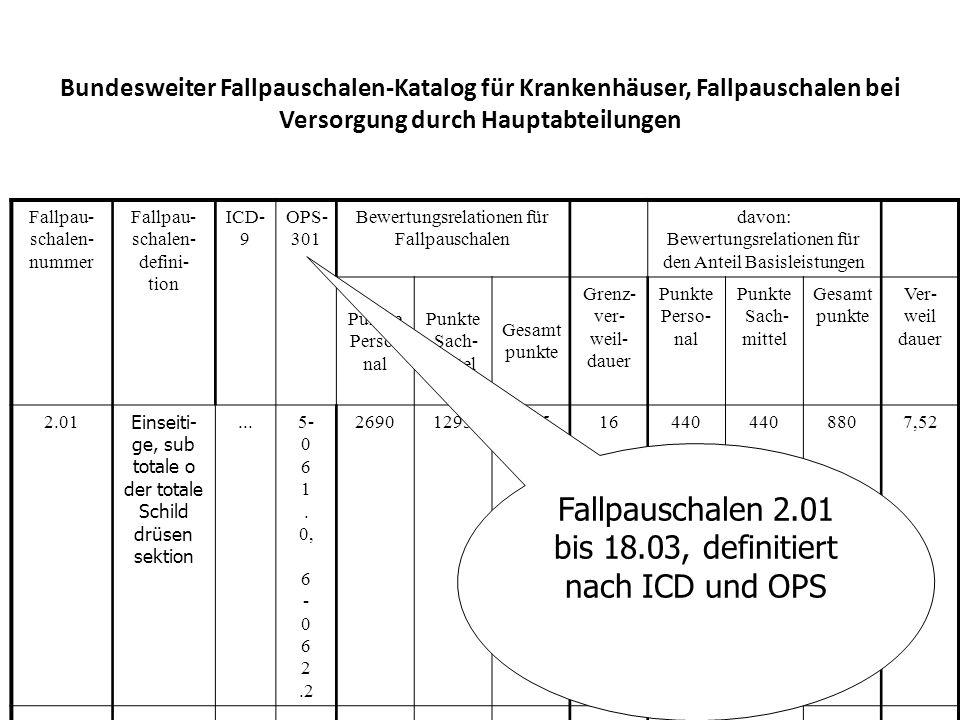 Bundesweiter Fallpauschalen-Katalog für Krankenhäuser, Fallpauschalen bei Versorgung durch Hauptabteilungen Fallpau- schalen- nummer Fallpau- schalen- defini- tion ICD- 9 OPS- 301 Bewertungsrelationen für Fallpauschalen davon: Bewertungsrelationen für den Anteil Basisleistungen Punkte Perso- nal Punkte Sach- mittel Gesamt punkte Grenz- ver- weil- dauer Punkte Perso- nal Punkte Sach- mittel Gesamt punkte Ver- weil dauer 2.01 Einseiti- ge, sub totale o der totale Schild drüsen sektion...5- 0 6 1.