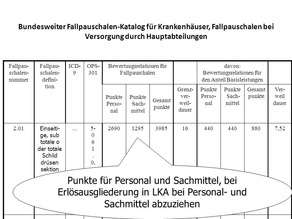 Bundesweiter Fallpauschalen-Katalog für Krankenhäuser, Fallpauschalen bei Versorgung durch Hauptabteilungen Fallpau- schalen- nummer Fallpau- schalen-