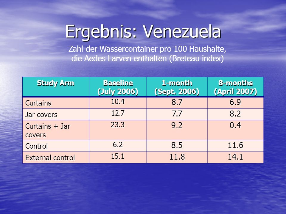 Ergebnis: Venezuela Study Arm Baseline (July 2006) 1-month (Sept. 2006) 8-months (April 2007) Curtains 10.48.76.9 Jar covers 12.77.78.2 Curtains + Jar