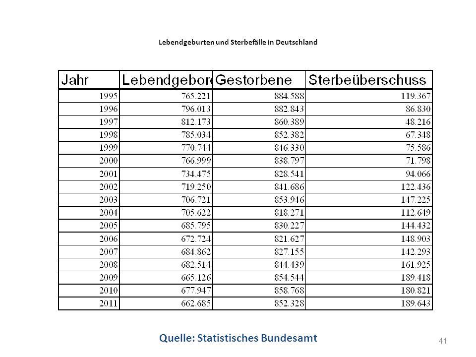 Lebendgeburten und Sterbefälle in Deutschland Quelle: Statistisches Bundesamt 41